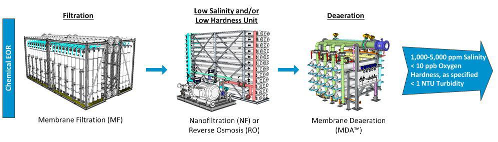 chemical eor process graphic