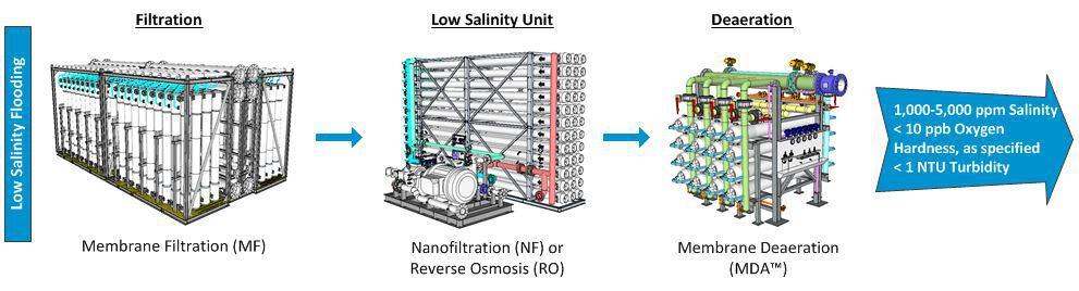 Low-Salinity-Flooding-Process