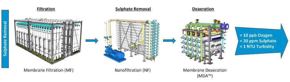 Sulphate Removal Package (SRP) Layout