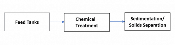 Figure 2 Simple Schematic Of Pw Treatment For Shale Ops 300dpi