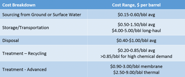Table 2 Sourcing, Recycling And Disposal Cost Breakdown 300dpi