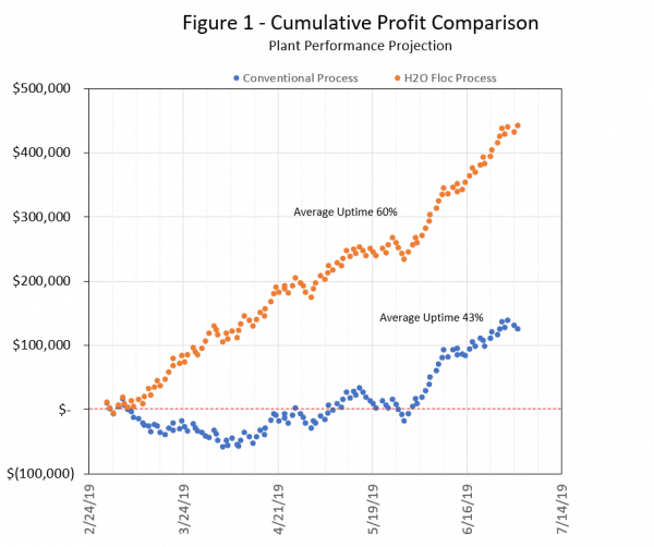 Figure 1 Cumulative Profit Comparison Plant Performance