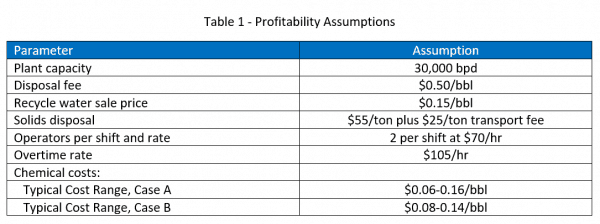 Table 1 Profitability Assumptions